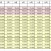 2月生まれの児童手当を一覧にしました。誕生月によって10万円の差。早生まれは少ないなチクショー。
