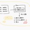 PHPでCSVのデータを加工するときに使った関数の備忘録
