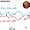 【図解】トランプ氏とクリントン氏、支持率の推移 2016/09/28 19:25(米国)AFPBB。