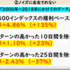 2000年から2018年の間で上昇相場は10日間だけ?