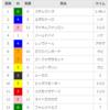 【重賞回顧】2018/3/18-11R-中山-スプリングS回顧(エポカドーロとステルヴィオ)