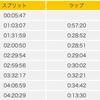 第55回愛媛マラソンふりかえり-1