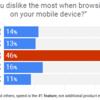 AMPとレスポンシブの違いやモバイルフレンドリーの意味は?グーグル検索結果のスマホ対応とAMP