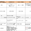 セブンイレブンも、とうとう進出か!? 沖縄の小売業(スーパー・コンビニ)の県内売上高・利益額などを比較してみる。