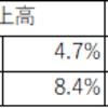 【適示開示投資】パソナ(2168)の第一四半期決算の数字を見て即買いした結果