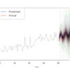ベイズ構造時系列モデルを推定する{bsts}パッケージを試してみた