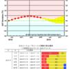 【エルニーニョ監視速報】気象庁の最新の発表では『エルニーニョ現象』が終息したと見られる!今後は秋にかけてエルニーニョ現象もラニーニャ現象も発生していない平常の状態が続く可能性が高い(60%)!