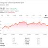【BND】米債券に分散投資されたETFのチャートから買い時を探る!!|配当は2.70%だがディフェンシブ