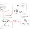 バイノーラル録音システムを自作する Part1:概要
