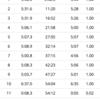 43週:ビルドアップ走10km・水戸はなんとAブロックスタート