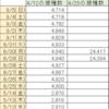 首相官邸サイトのワクチン一般接種データ捏造疑惑続報9/5(日)