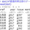都道府県別のパスポート発行数のデータ分析5 - R言語のstrptime関数でyyyy/mm/ddという文字列型のデータを日付型のデータに変換する。