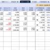 株式の含み損が↘200万円を突破…今日の大暴落はユーザーローカルだった!