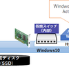 Windows10 Hyper-V上にAD構築(Active Directory Windows Server 2016)
