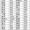 中央最低賃金審議会 (目安に関する小委員会)で28円