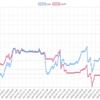 今週(9/17~21)のEA運用結果 +342,376円(+243.8pips)  月間100万超えで目前です!