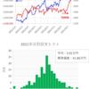 短期トレード結果_210915(水) ¥-620,595