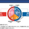 ただの気になる投資信託ファンドのリターンの報告(30.6.30)世界経済インデックスファンドのリターンが半年で約ー10%??原因を考察するよの件