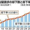 勾留請求却下率、過去10年で5倍超… 最高裁判断も相次ぐ - 産経新聞(2016年3月28日)