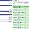 2020年05月29日(金)投資状況報告