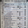 日本会議・神道政治連盟内閣