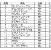阪神競馬場(7/11)の買いたいレースの予想を行います。