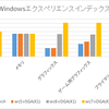 WC4(ソフトウェア3DGPU 512MB)、WC5(GRID K1 vSGA 512MB)、WC6(GRID K1 vDGA 4GB)、WC7(GRID K520 vDGA 4GB)比較まとめ