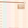 もち麦ダイエット、1週間目の体重