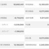 3/6(水)本日の損益+500円(OvO)