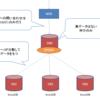CentOS5.6にSpider Storage Engine2.26をインストール