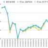 楽天全米株 vs iFree NYダウ vs iFree S&P500 その4(2018/2/28)