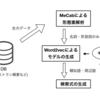 インターン参加報告:Word2vecによるページ掲載店舗の検索結果とページ生成スケーラビリティの向上