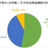 中国ではスマホ決済が98,3%!日本は?