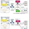 NEC、電子カルテ端末でWebサイト閲覧できる仕組みを提供