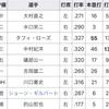 代打逆転サヨナラ満塁優勝決定ホームラン!〜いてまえ打線〜
