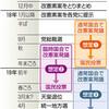 自民、改憲素案の年内集約図る 週明けに議論再開 - 東京新聞(2017年11月9日)