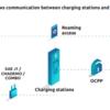 OCPP (Open Charge Point Protocol) をPythonとOSSのSteVeで使ってみる