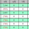 【シルク】2014産駒 収支報告 2017.05時点