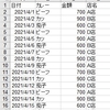 集計表をダブルクリックすると内訳を表示するようにしてみた(コード編)