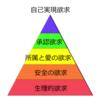 サイクリストの欲求ピラミッド