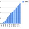1990年から伊藤忠商事を買い増していくとどうなるか