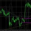 5月17日(月)【Day】ドル円・ユーロドル本日のチャート分析・エントリーポイント・チャート予想