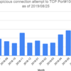 Webminの脆弱性(CVE-2019-15107)を狙ったとみられるTCP#10000へのアクセスが増加