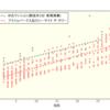 【プライムパークス品川シーサイド ザ・タワー】新築価格の分析