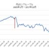 ロシアルーブルの円高抵抗力を検証 / ピークで投資しても時間が解決