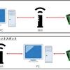 ラズパイと直接Wifi接続