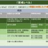 【台風19号】避難の確認をしてください!【トレンド図解】『警戒レベル』