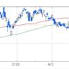 任天堂の株価下落はWiiの二の舞の予兆?