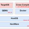 QEMUでx86_64用Linuxカーネルを起動する