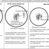 学習の社会理論を適用して、CPDプログラムがもたらす可能性のある影響を説明する